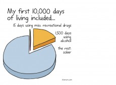 Cartoon: My first 10000 days included