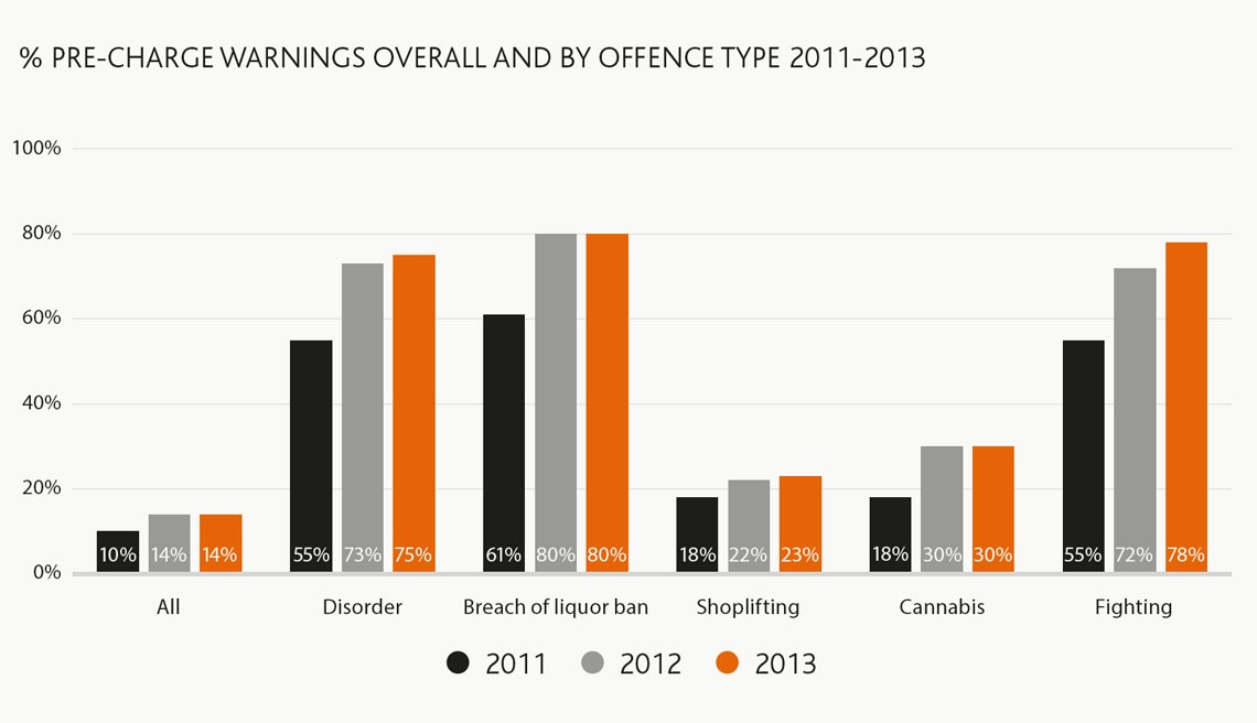 More pre-charge warnings in 2013 than 2011 for all types of offence