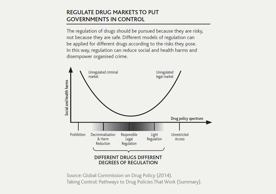 Greater social and health harms occur at both ends of drug policy spectrum from Prohibition (Unregulated criminal market) to Unrestricted access (Unregulated legal market). Less harms with Responsible legal regulation.