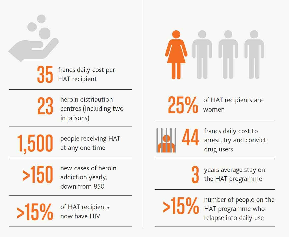 Graphic image showing statistics around Heroin-assisted treatment