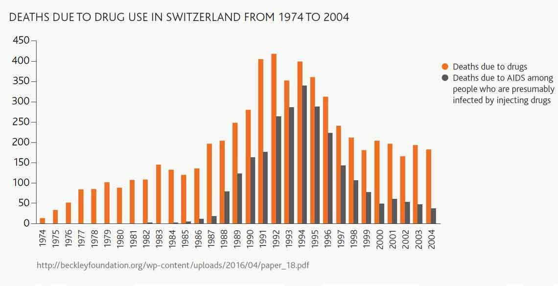 Bar graph showing deaths due to drug use in Switzerland