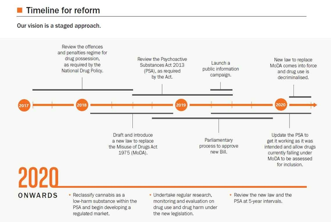 Our timeline for reform
