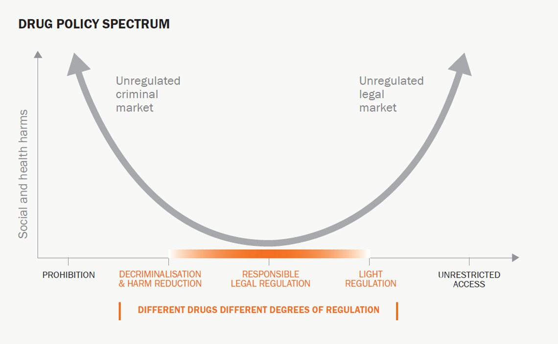 Drug policy spectrum: Diagram from the Global Commission on Drug Policy.