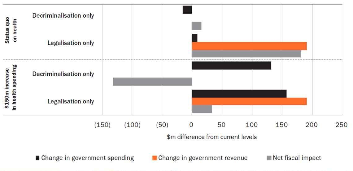 Bar graph showing the impact on govt finances, comparing the status quo with a proposed $150m increase in health spending
