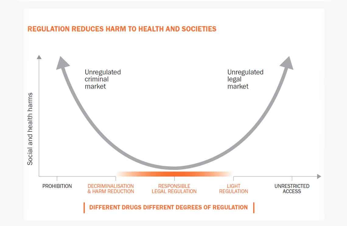 "Regulation reduces harm to health and societies: Graph shows a curve, with prohibition at one end (""unregulated criminal market"") and unrestricted access at the other (""unregulated legal market"").  In the middle lies responsible legal regulation."