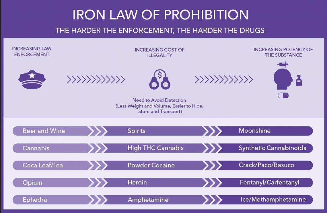 Iron law of prohibition: The harder the enforcement, the harder the drugs. Graphic illustrates that increased law enforcement causes the the cost of illegality to rise, which leads to increased potency of substances.