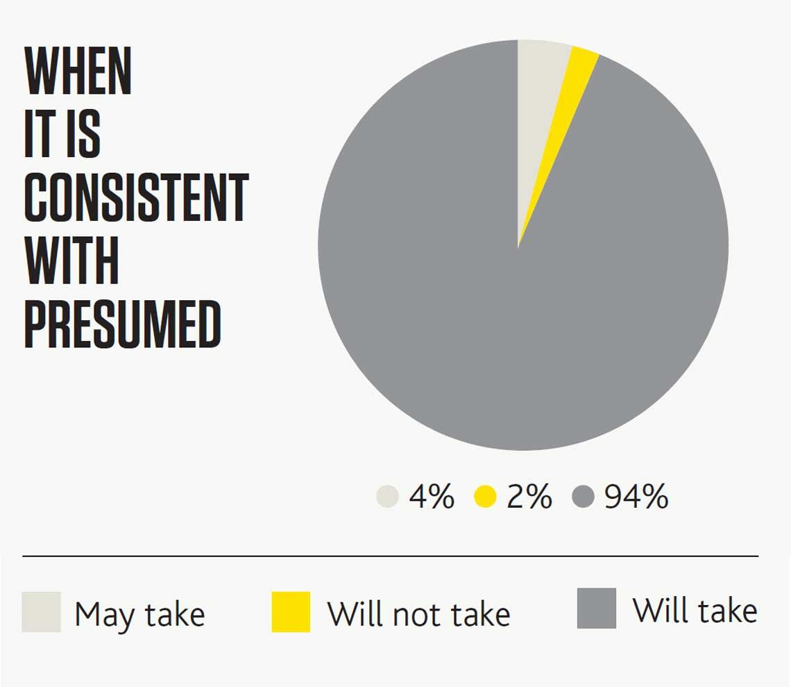 Graph: When it is consistent with presumed (4% May take, 2% Will not take, 94% Will take)