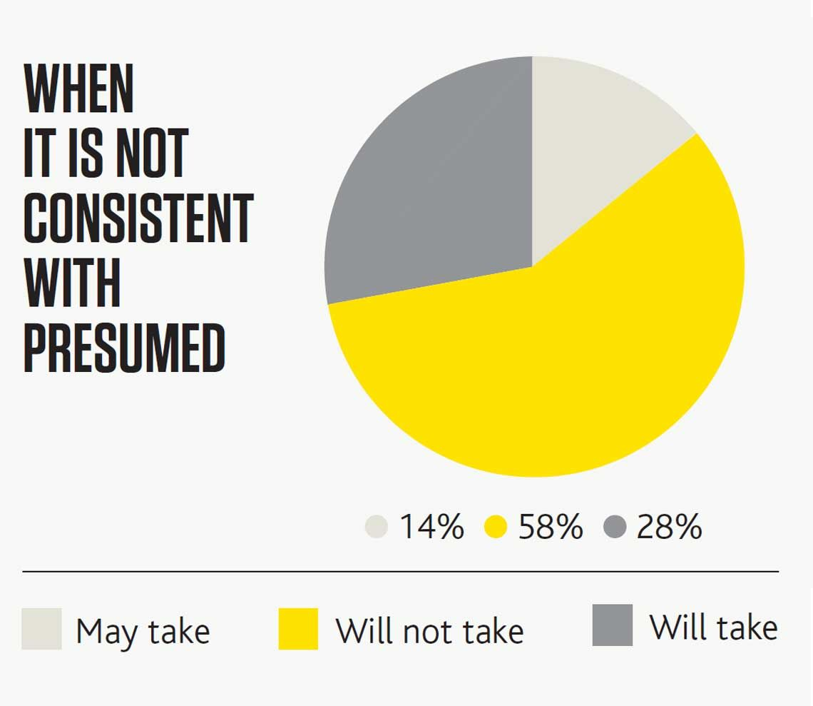 Graph: When it is NOT consistent with presumed (14% May take, 58% Will not take, 28% Will take)