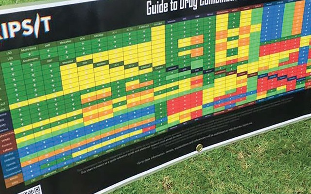 Tripsit chart showing different drug combinations and possible reactions. Photo credit: Richie Hardcore